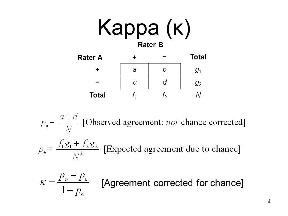 Kappa Agreement Example